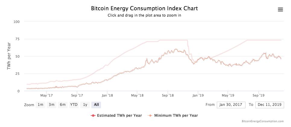 Bitcoin BTC consommation électrique