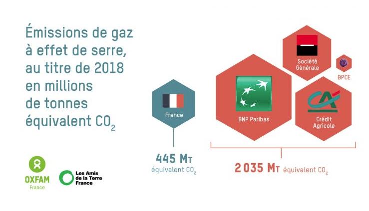 Oxfam pollution des banques françaises