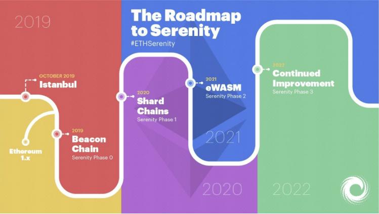 Roadmap Serenity Ethereum ETH