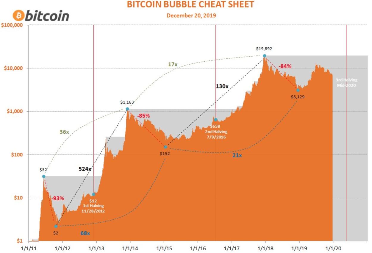 Bitcoin $BTC