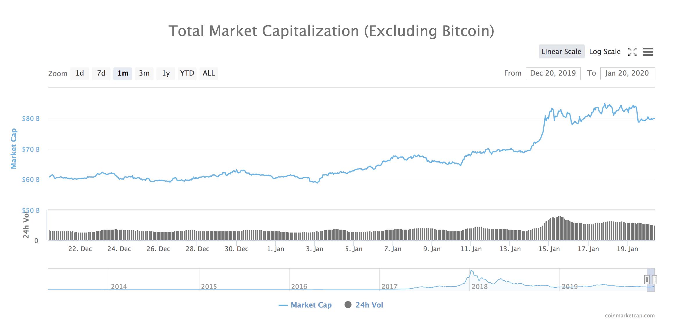 Capitalisation du marché crypto hors Bitcoin.