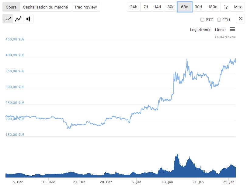 Cours Bitcoin Cash