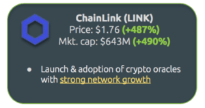 Chainlink rapport CoinGecko