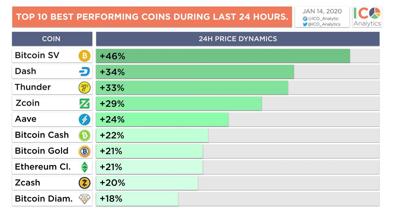 classement cryptomonnaies BitcoinSV