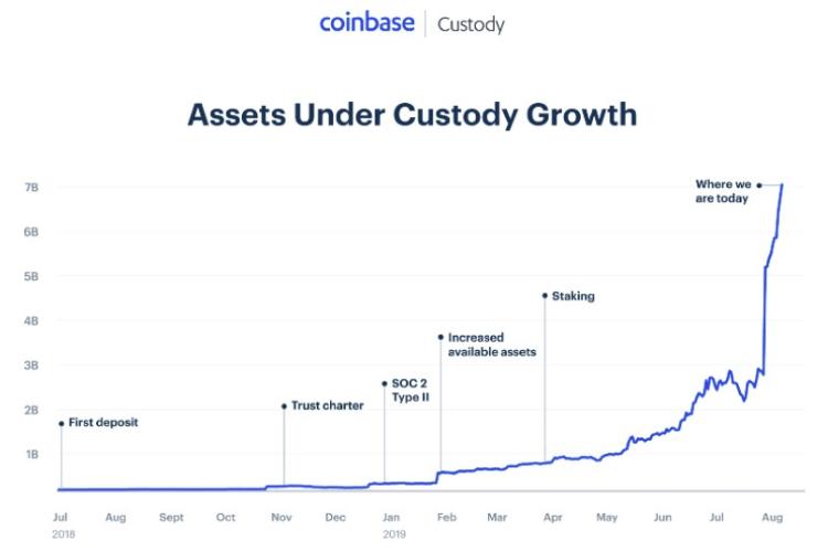 Coinbase Custody graphique