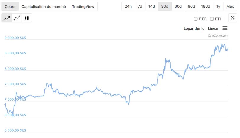 Cours $BTC mensuel