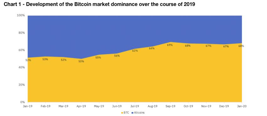 Dominance BTC Binance