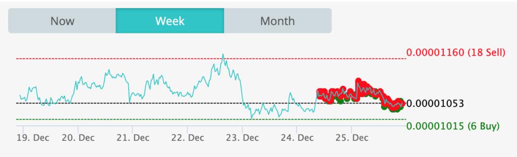 Grid Trading Stratégie