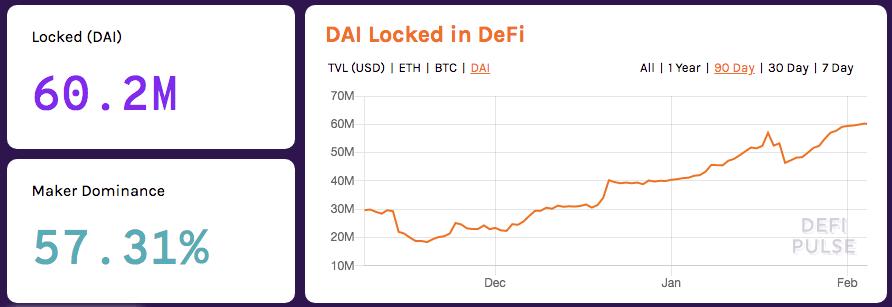 $DAI Locked DeFi