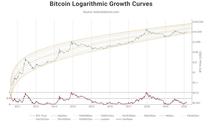 Bitcoin $100 000 $BTC