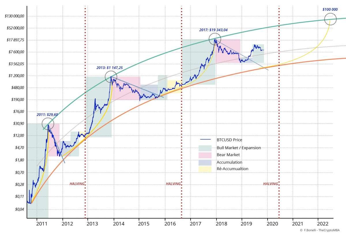 Bitcoin $BTC halving 2020