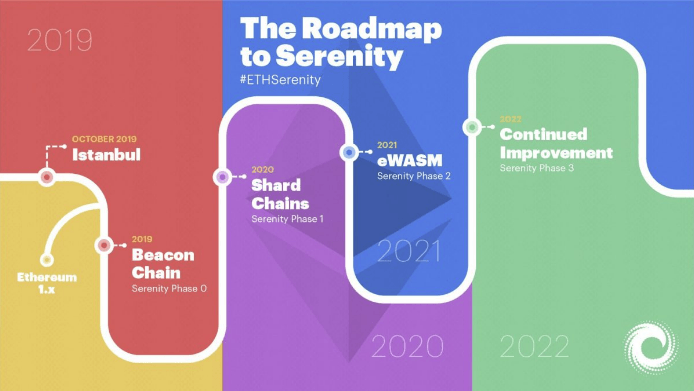 RoadMap Ethereum 2.0 $ETH