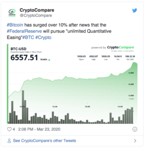 Crutpo Compare Fed Bitcoin $BTC