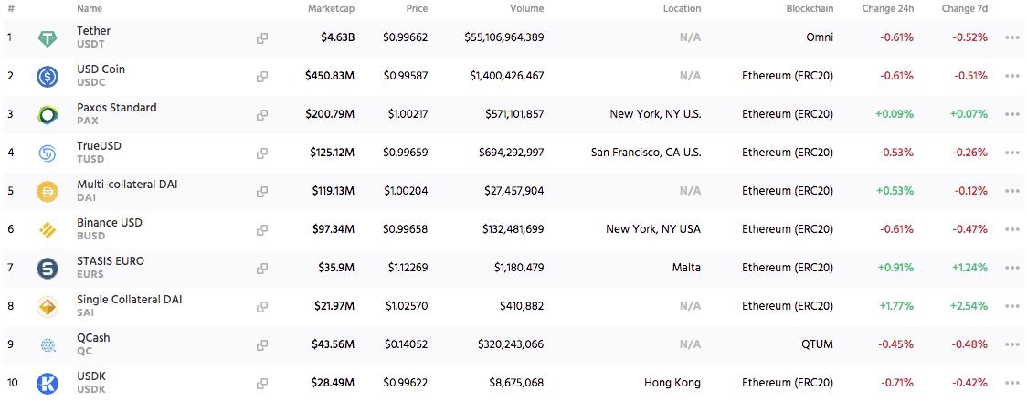 classement stablecoins