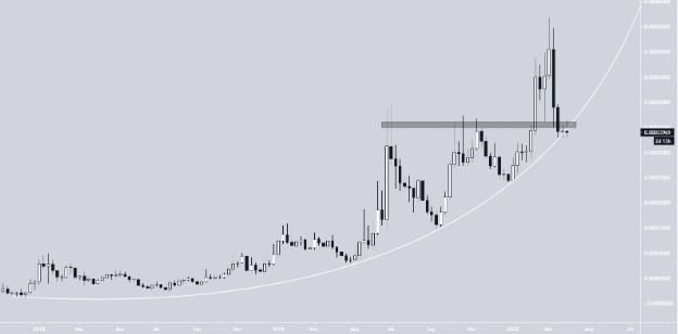 $LINK Chainlink