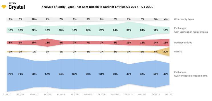 Les mixeurs de Bitcoin en hausse sur le darknet