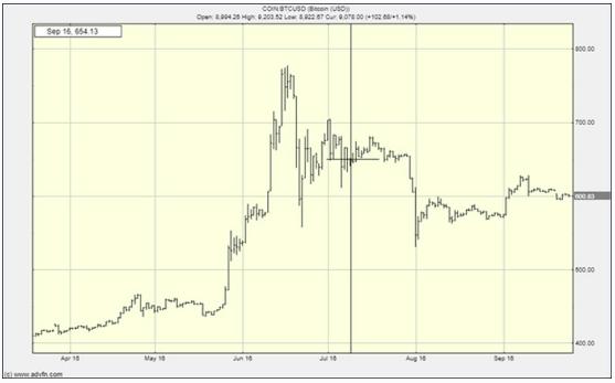 Chute du cours du Bitcoin avant le halving comme en 2016