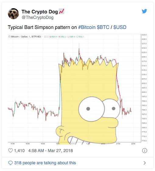 La figure Bart Simpson du Bitcoin