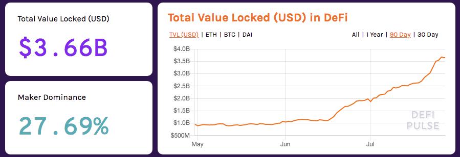 La hausse du Bitcoin perturbe la DeFi