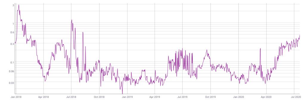 Frais Ethereum (ETH) en hausse record