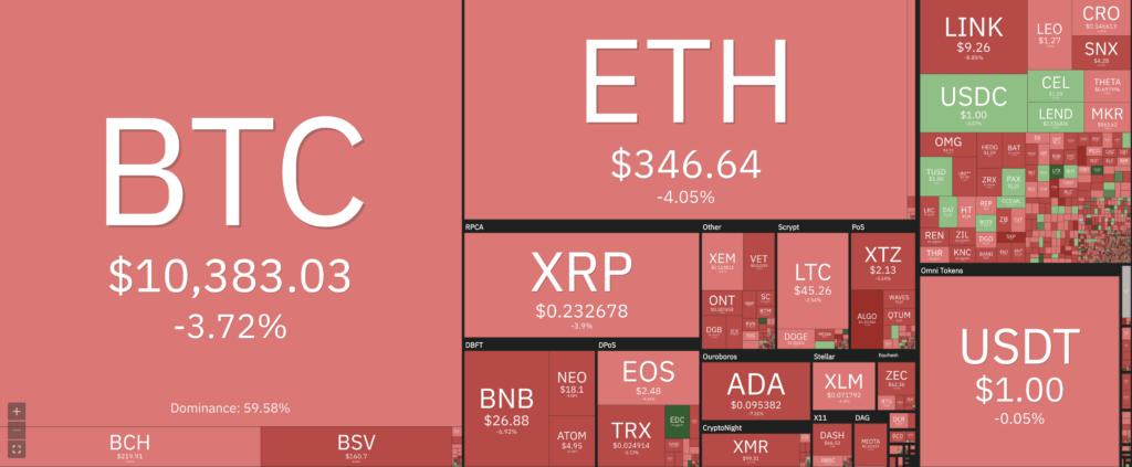 BitMex entraîne le marché des cryptos dans sa chute