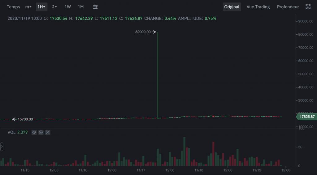 Un Bitcoin à 82 000 TUSD sur Binance