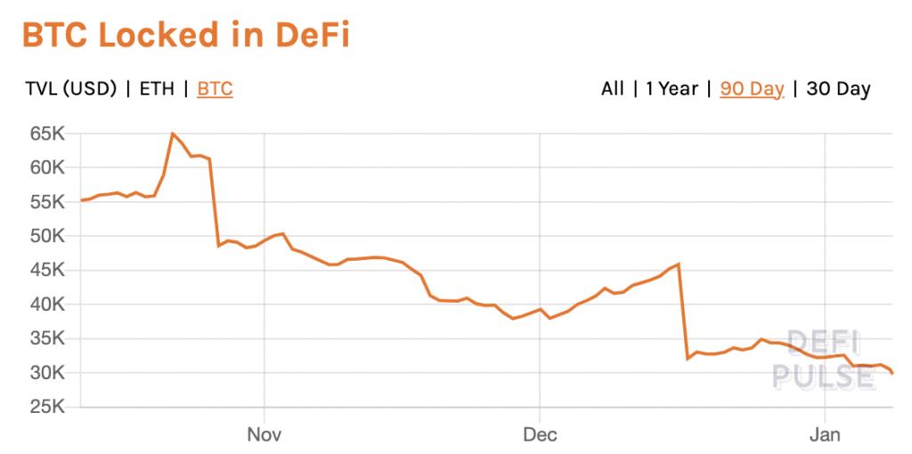 Bitcoin dans la DeFi