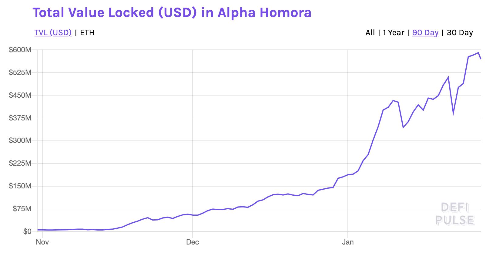 Alpha Homora Finance DeFi