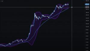 Analyse technique BNB