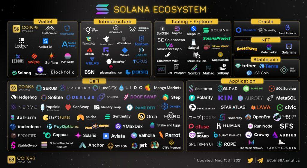 Ecosystème Solana - L'émergence de nouveaux projets prometteurs