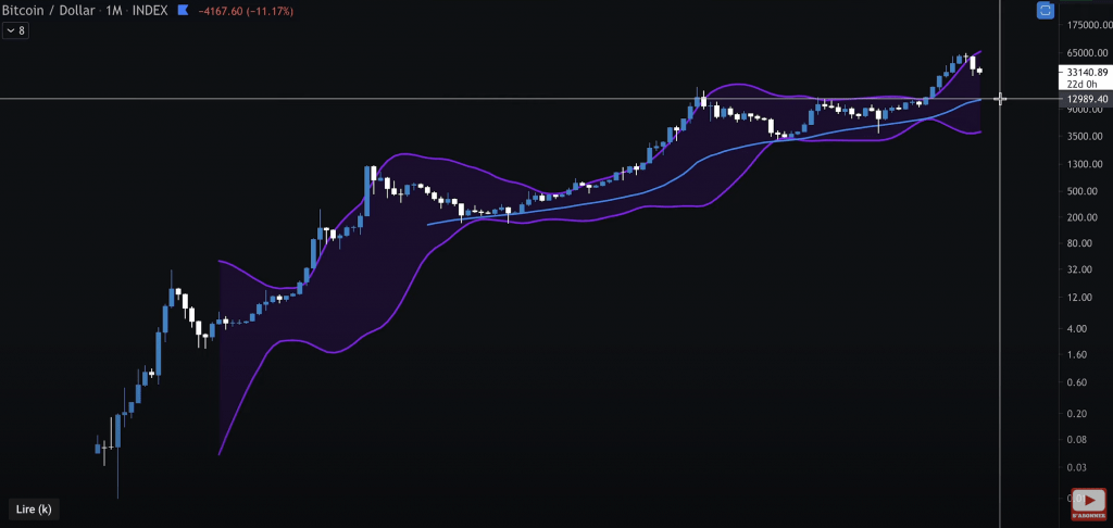 Analyse technique du Bitcoin BTC