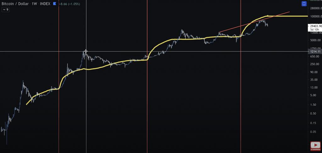 Analyse technique du Bitcoin BTC Stock to Flow S2F