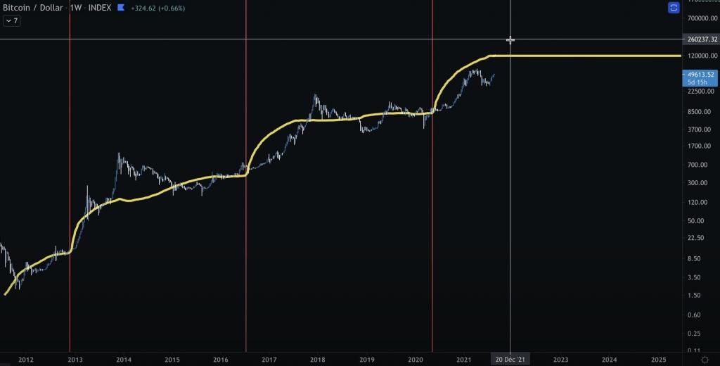 Analyse technique Bitcoin Stock to Flow