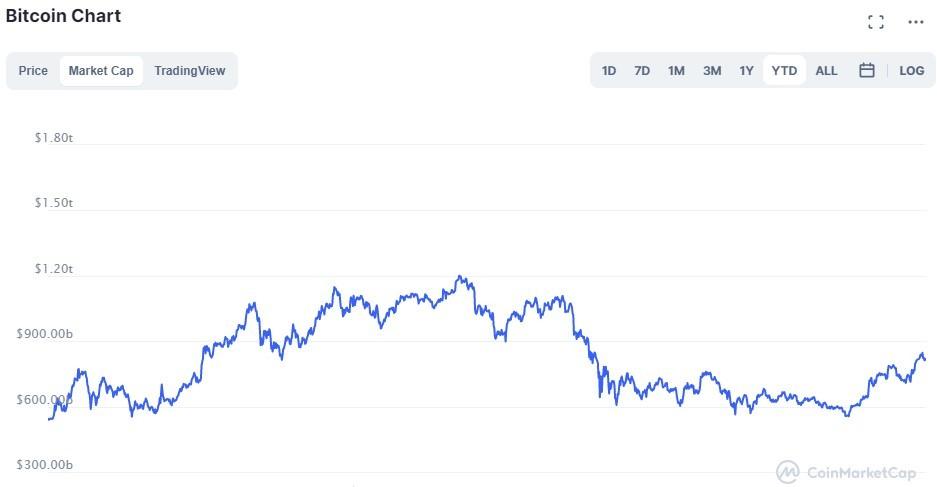 Marketcap du Bitcoin à la hausse