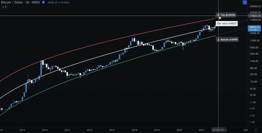 Analyse technique Bitcoin indice régression