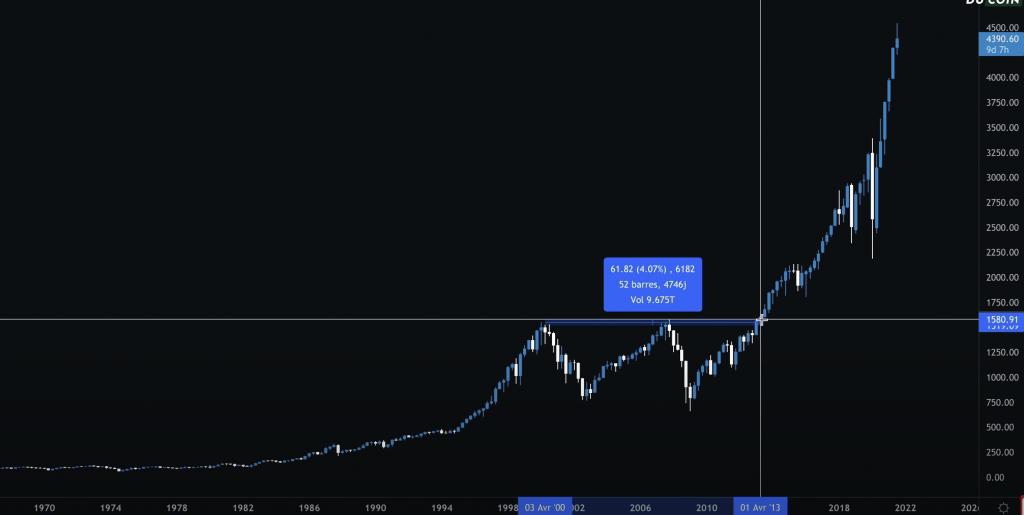 Trading - Fausse croyance N°3 : La volatilité des cryptomonnaies est dangereuse