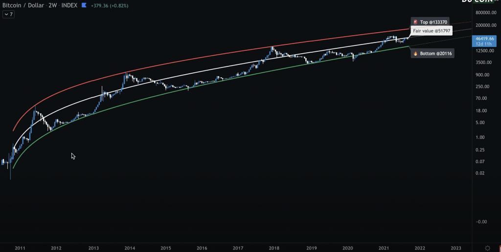 Analyse technique Bitcoin BTC indice Régression