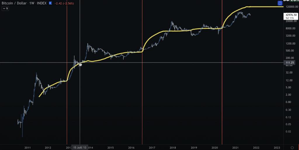 Analyse technique Bitcoin BTC Stock to Flow