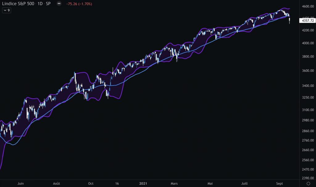 Analyse technique S&P500