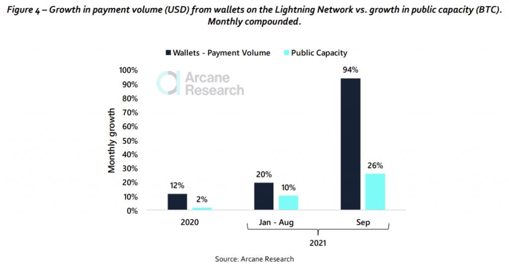 Bitcoin - le Lightning Network pourrait compter 700M d'utilisateurs d'ici 2040
