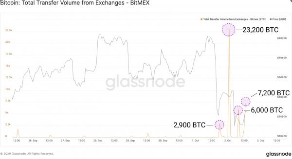Retrait en masse de BTC de la plateforme BitMEX
