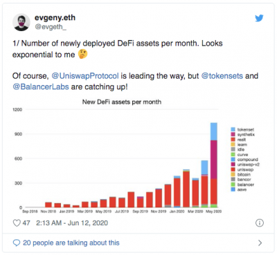 La DeFi en,registre une hausse exponentielle