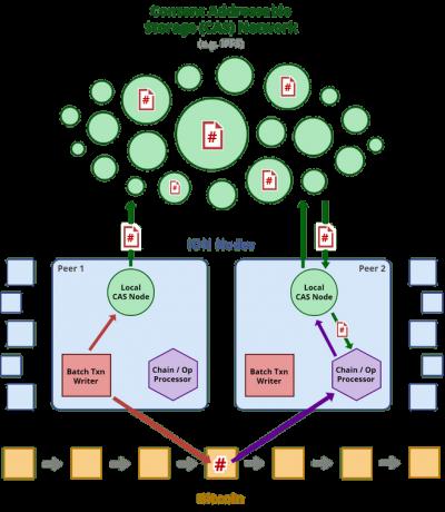 ION de Microsoft et le réseau Bitcoin