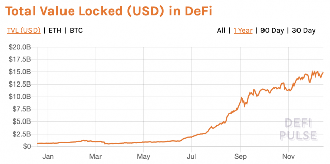 TVL DeFi 15 milliards de dollars