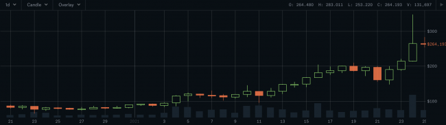 le AAVE à 350$ sur Coinbase