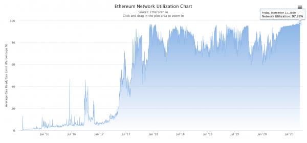 Activité du réseau Ethereum congestion