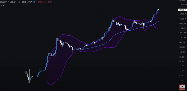 analyse-bitcoin-hebdomadaire