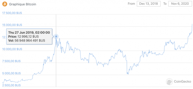 ATH du Bitcoin en 2019