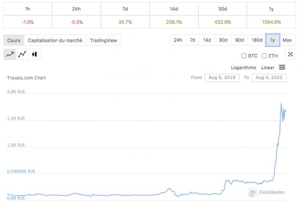 La cryptomonnaie AVA de Travala.com en hausse de 1400%