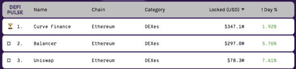 Balancer et Uniswap DEX DeFi